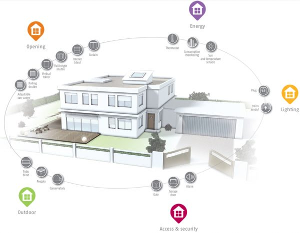 Somfy Home Automation and Security